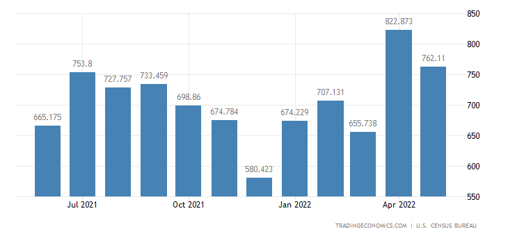 United States Exports of Agrl. Machinery & Equipment