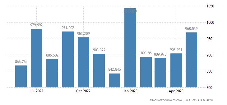 United States Exports - Agrl. Machinery & Equipment (Census Basis)