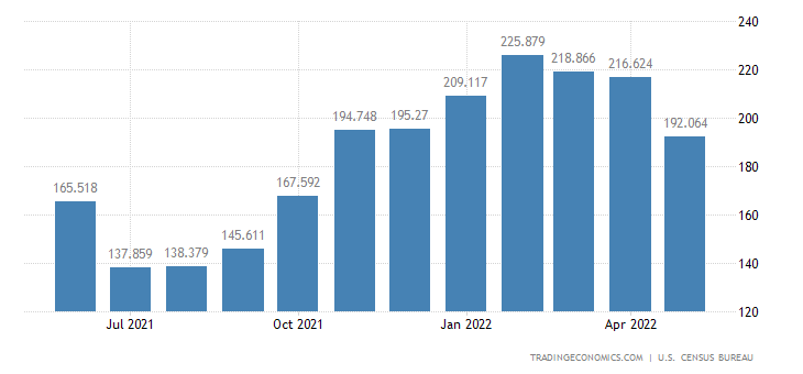 United States Exports - Alcoholic Bevg. Exc. Wine & Related Prds. (Census)