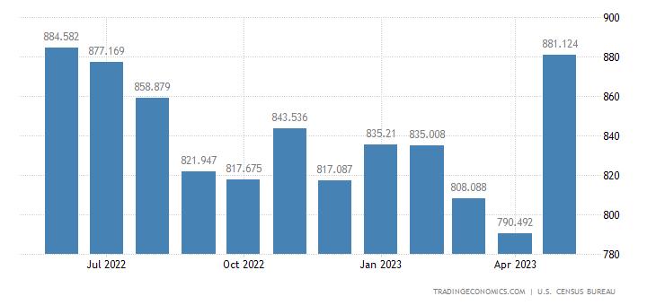 United States Exports of Aluminum & Alumina