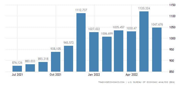 United States Exports of Apparel, Footwear & Household