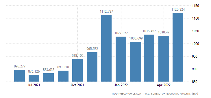 United States Exports of Apparel Footwear & Household