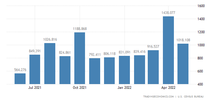 United States Exports of Artwork Antiques & Stamps