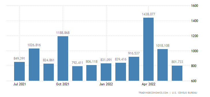 United States Exports - Artwork, Antiques & Stamps (Census Basis)