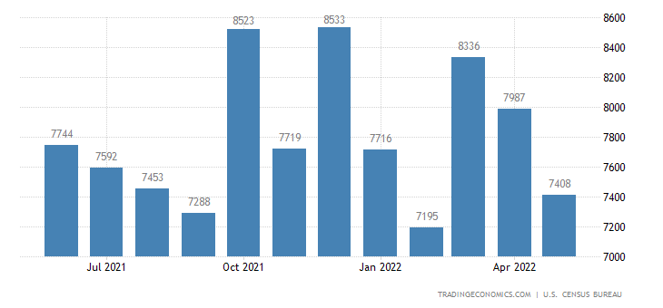 United States Exports of Atp - Information and Communications