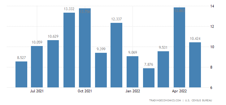 United States Exports - Audio Visual Tapes & Other Media (Census Basis)