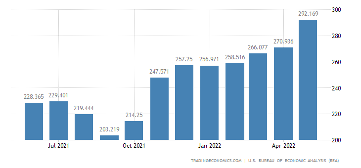 United States Exports of Automotive Tires & Tubes