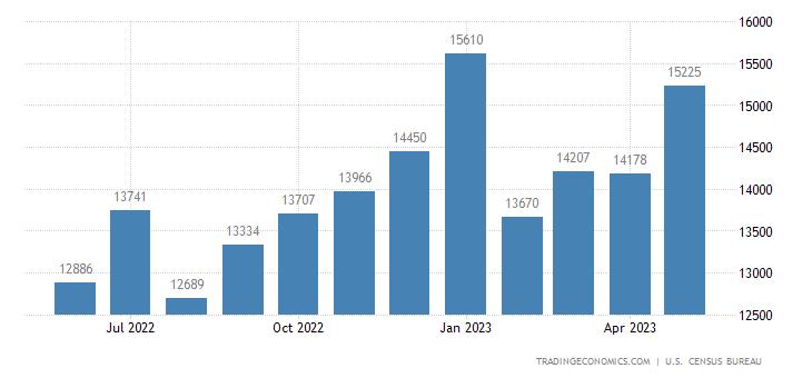 United States Exports of Automotive Vehicles, Parts & Engines