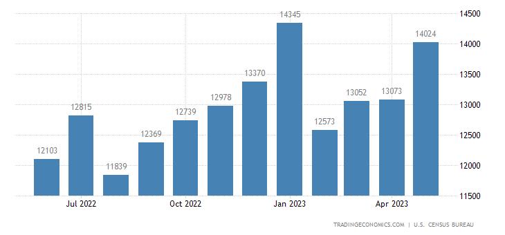 United States Exports of Automotive Vehicles