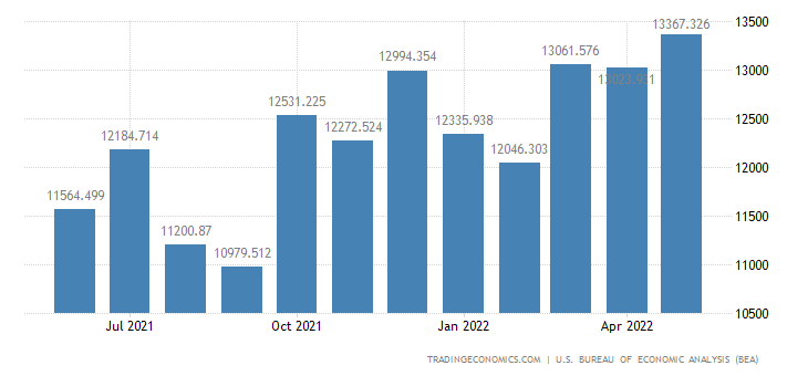 United States Exports of Automotive