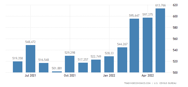 United States Exports - Bakery & Confectionery Products (Census Basis)