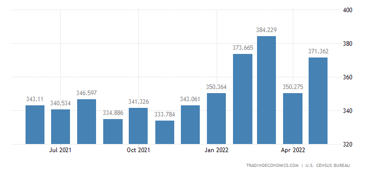 United States Exports - Books, Magazines & Other Printed (Census Basis)