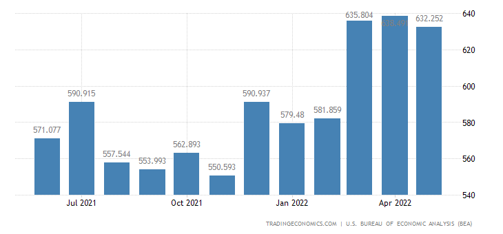 United States Exports of Building Materials