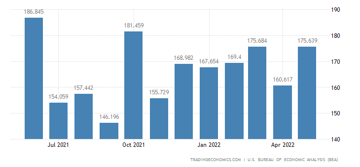 United States Exports of Business Machinery & Eqpt.