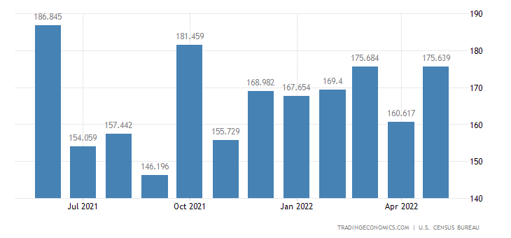 United States Exports - Business Machinery & Equipment (Census Basis)