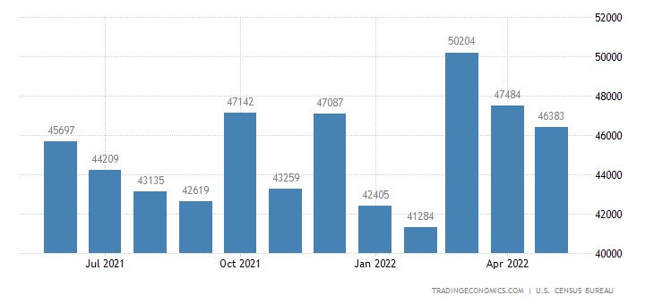 United States Exports - Capital Goods (Except Automotive Vehicles)