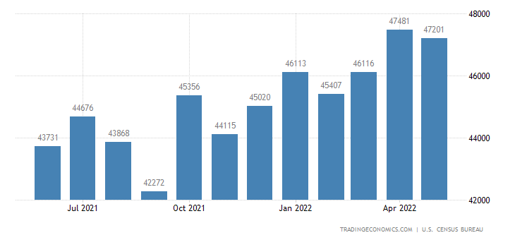 United States Exports of Capital Goods Except Automotive