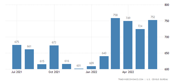 United States Exports of Chemicals - Dyeing