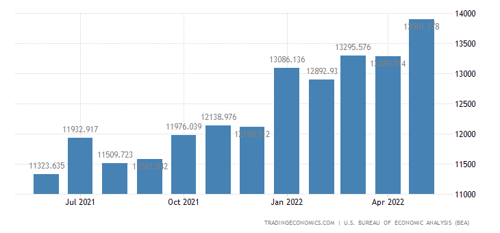 United States Exports - Chemicals Excluding Medicinals (Census Basis)
