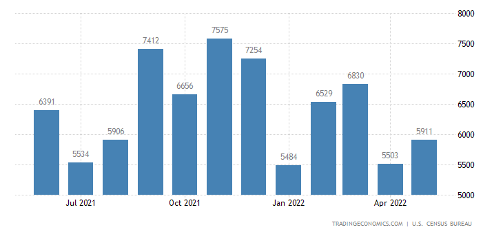 United States Exports of Chemicals - Medicinal