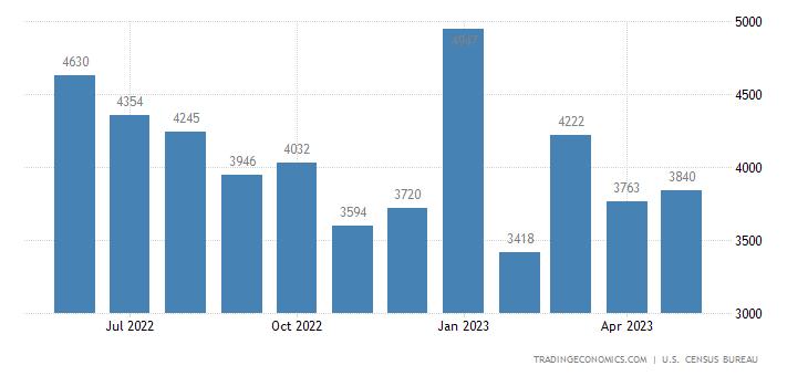 United States Exports of Chemicals - Plastics