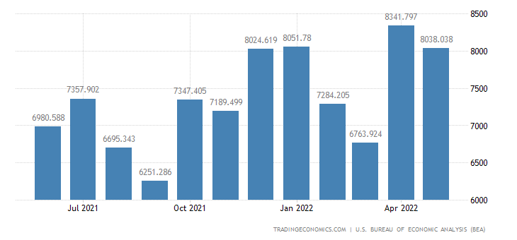 United States Exports - Civilian Aircraft & Engines (Census Basis)