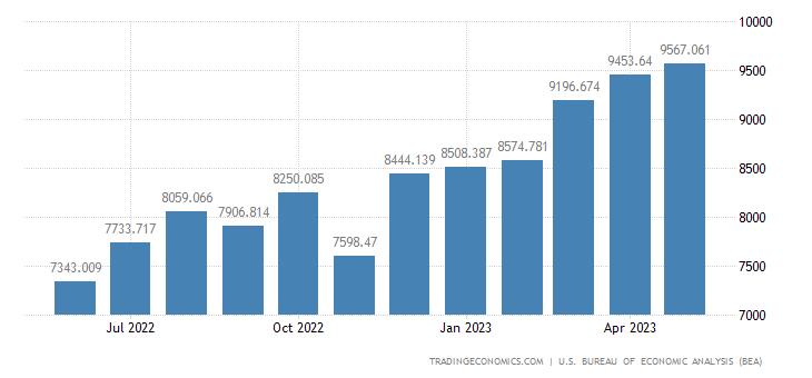 United States Exports - Civilian Aircraft & Engines (Census Basis)
