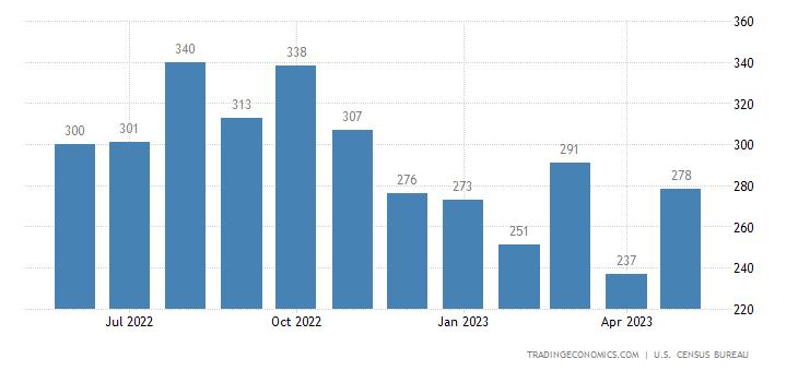 United States Exports of Clothing