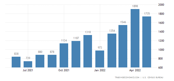 United States Exports of Coal