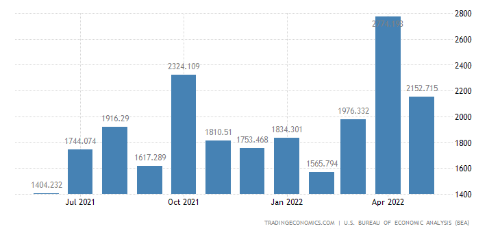 United States Exports - Coins, Gems, Jewelry & Collectibles (Census Basis)