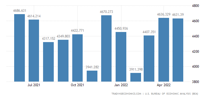 United States Exports of Complete & Assembled New & Used