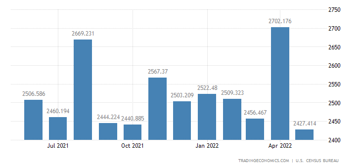 United States Exports of Computer Accessories Peripherals & Pa