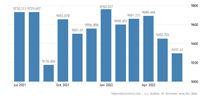 United States Exports of Computers, Peripherals & Semiconductors