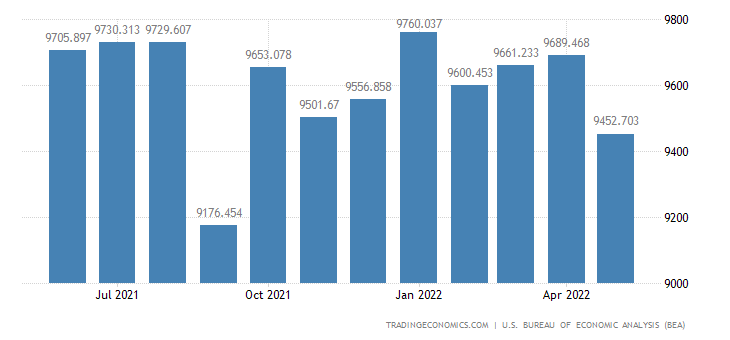 United States Exports - Computers, Peripherals & Semiconductors (Census)