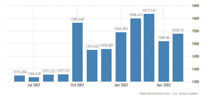 United States Exports of Computers