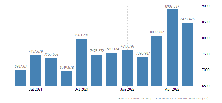 United States Exports of Consumer Durables Manufactured