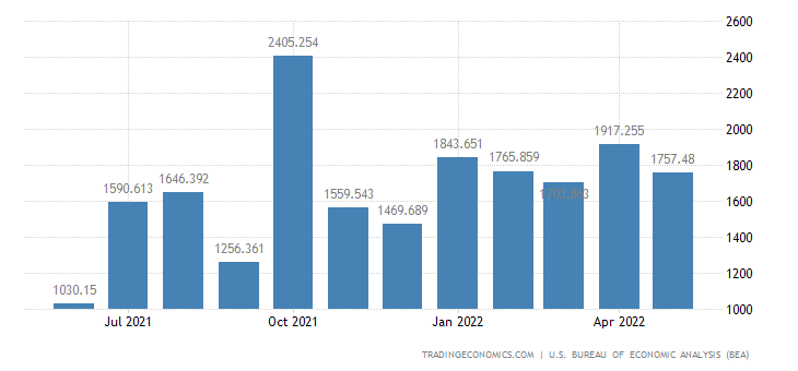 United States Exports of Consumer Durables & Nondurables