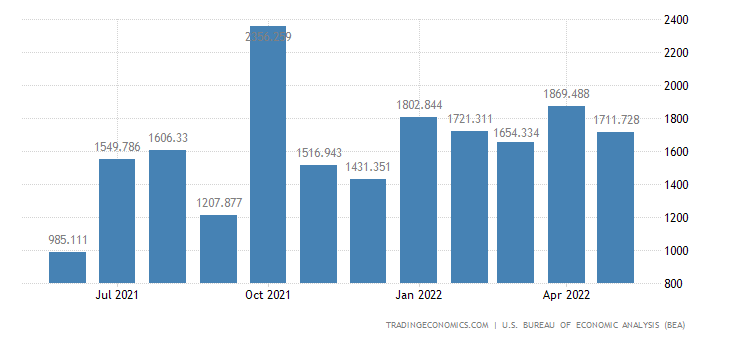 United States Exports - Consumer Durables Unmanufactured (Census Basis)