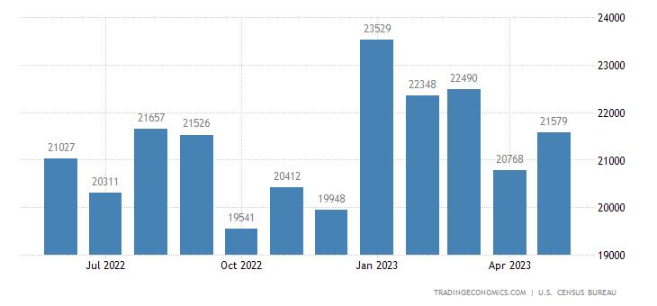 United States Exports of Consumer Goods (nonfood) Except Au