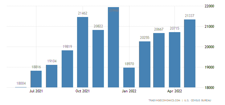 United States Exports Of Consumer Goods (Nonfood), Except Automotive
