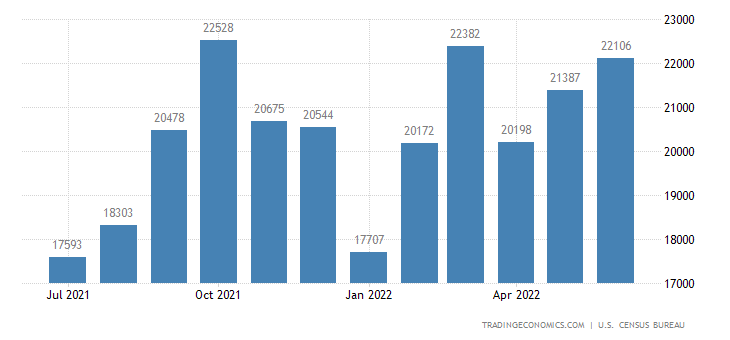 United States Exports of Consumer Goods