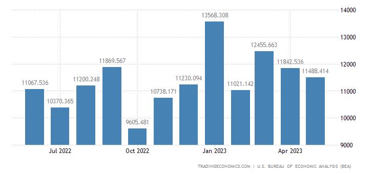 United States Exports - Consumer Nondurables, Manufactured Exc. Rugs (Census)