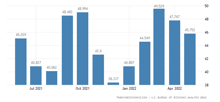 United States Exports of Consumer Nondurables Unmanufactured