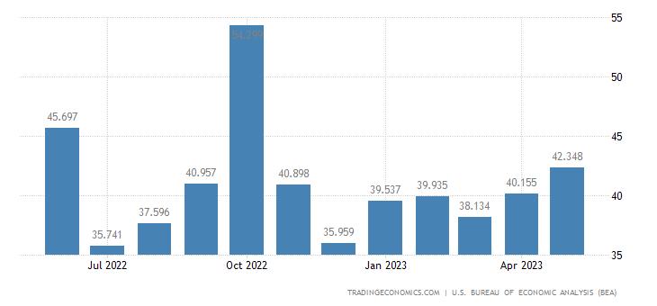 United States Exports - Consumer Nondurables, Unmanufactured (Census Basis)