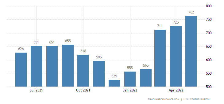 United States Exports of Cork, Wood, and Lumber