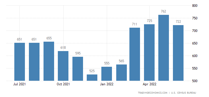 United States Exports of Cork Wood and Lumber