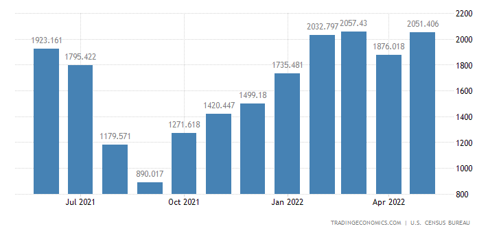 United States Exports of Corn