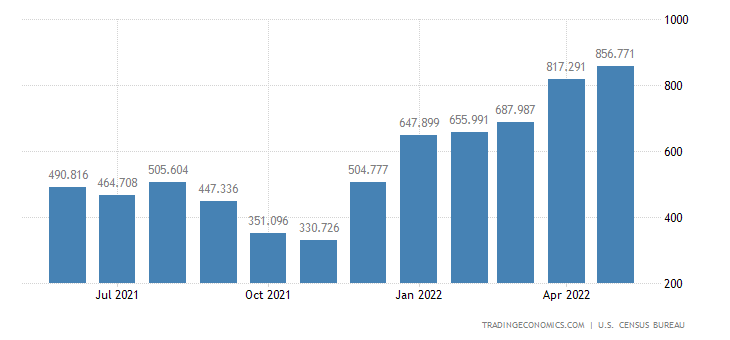 United States Exports of Cotton Including Linters Raw