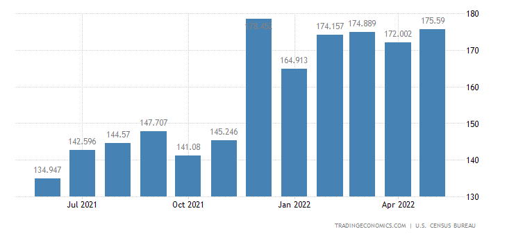 United States Exports - Cotton & Other Natural Fiber Cloth (Census Basis)