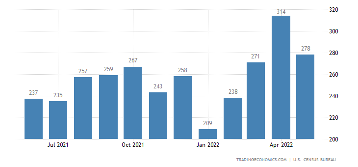 United States Exports of Crude Fertilizers and Minerals